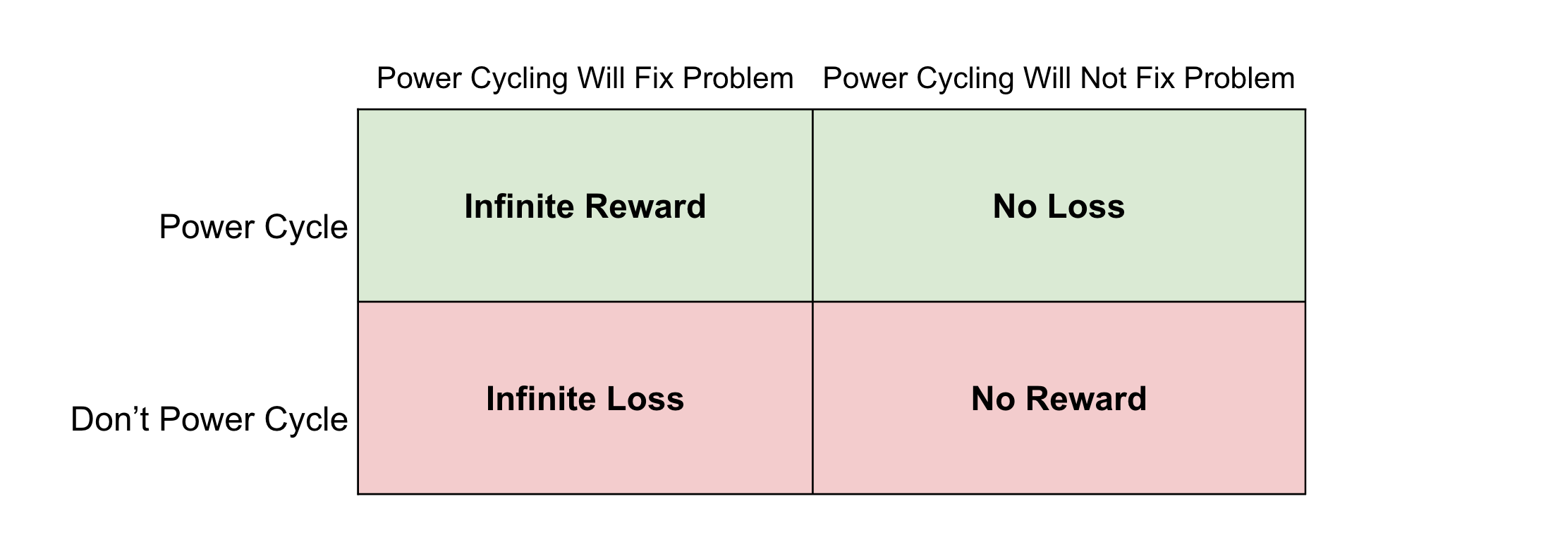 4 quadrant diagram on expected value of power cycling