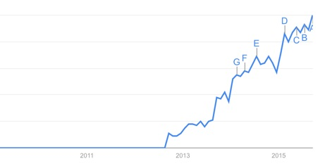 Google Trends Graph of A/B Testing
